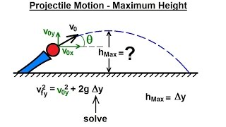 Physics - Mechanics: Projęctile Motion (29 of 31) Find Maximum Height=? (General Equation)