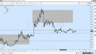 FX and Crypto Forecast: The Pound and the Bitcoin #bitcoin $BTCUSD $GBPUSD