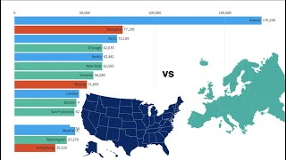 Most popular Cities (2004 - 2020)