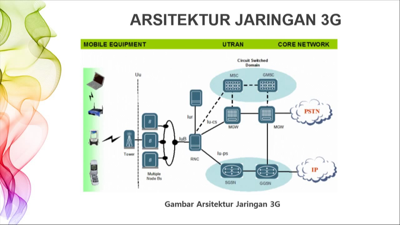 3G Network Architecture YouTube
