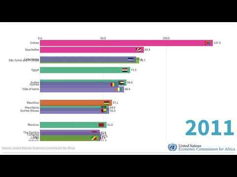 Africa Debt to GDP Comparison