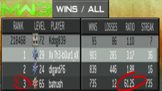61.25 Win Loss Ratio
