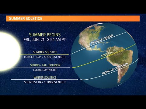 What S The Summer Solstice Youtube