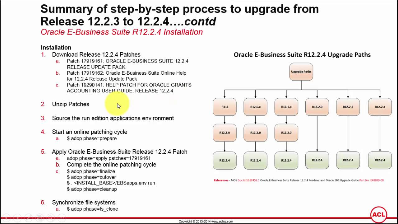 task 3 ebusiness View the schedule and sign up for r122 oracle field service fundamentals oracle e-business task and request prerequisite e-business suite.