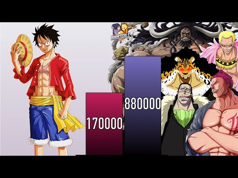 LUFFY VS ALL VILLAINS FACED POWER LEVELS - One Piece POWER LEVELS