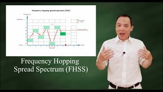 FHSS - Frequency Hopping Spread Spectrum
