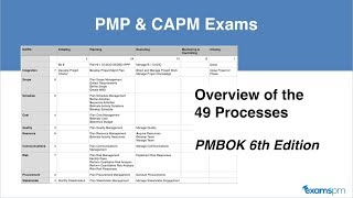 Overview of 49 Processes from PMBOK 6th edition Guide for PMP and CAPM Exams