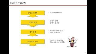 3. 공인노무사 경영학개론 2, 경영전략론 2