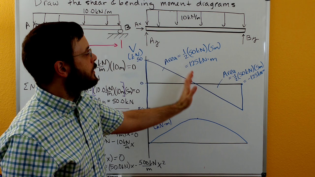Statics Shear And Bending Moment Diagram Distributed Load Youtube