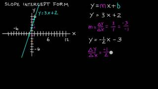 What is Slope Intercept Form of a Line , y = mx + b , Intermediate Algebra , Lesson 65