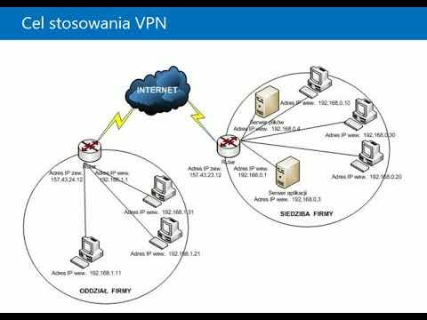 Podstawy usługi VPN