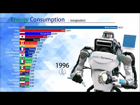 Energy Consumption by country (1965 2020)