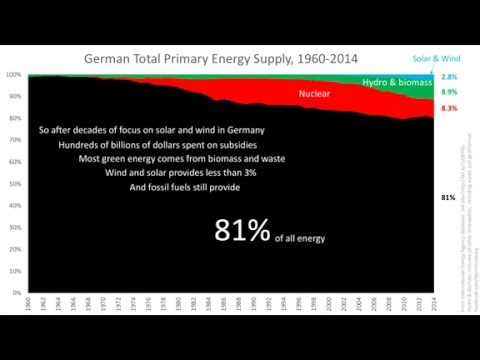 Germany's wind and solar
