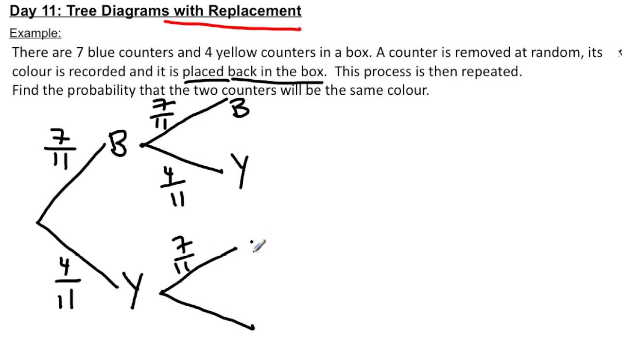 Tree Diagrams With Replacement