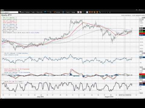 USD/JPY   13/08/2014