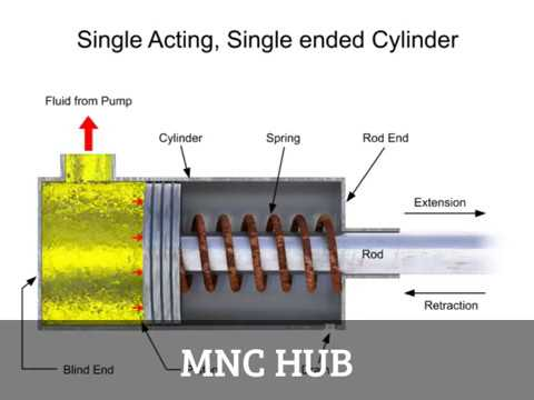 Animation : Single and Double acting Cylinders in a Fluid System