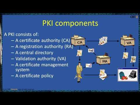 19.3 Public key infrastructure (PKI)
