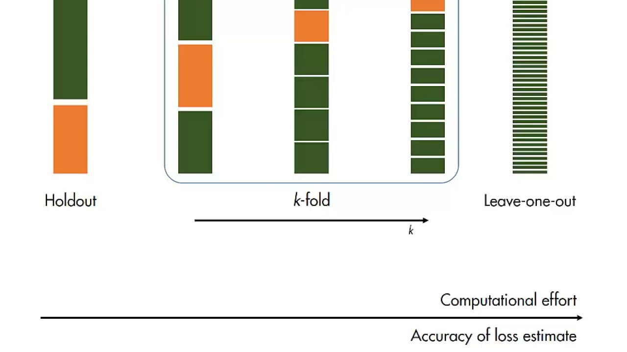 MATLAB skills, machine learning, sect 14: cross Validation, What is Cross  Validation?