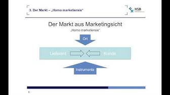 Marketing - Definition und Abgrenzung