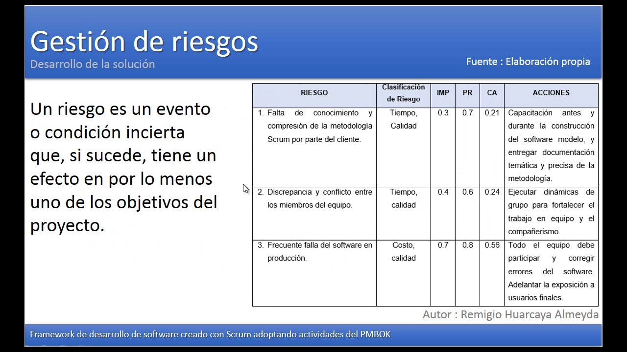 Ejemplo pr ctico de framework scrum y pmbok gesti n de for Ejemplo proyecto completo pmbok