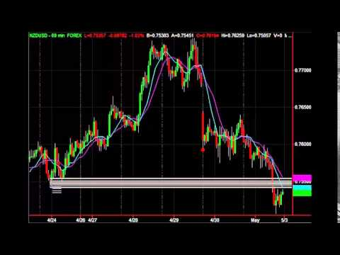 Forex trading strategies tutorial