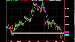 Forex Fibonacci Retracement Trading Strategy Tutorial