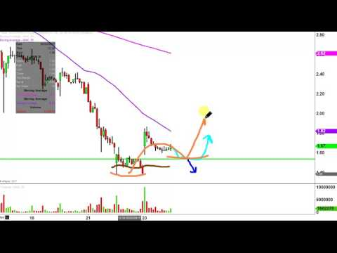 Northern Dynasty Minerals Ltd - NAK Stock Chart Technical Analysis for 02-23-17
