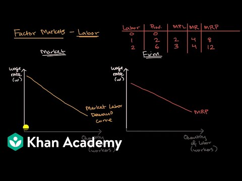 Introduction to labor markets | Microeconomics | Khan Academ