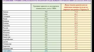 Если сравнить зарплаты и цены в Украине и России, Казахстане, Польше и других странах