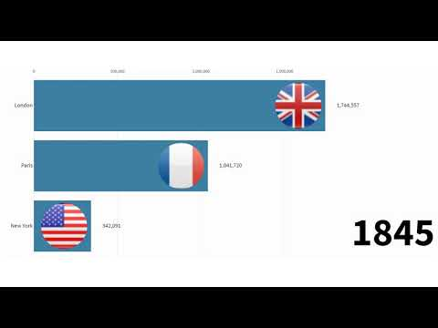 Comparing population growth: New York, London & Paris 1700-2019
