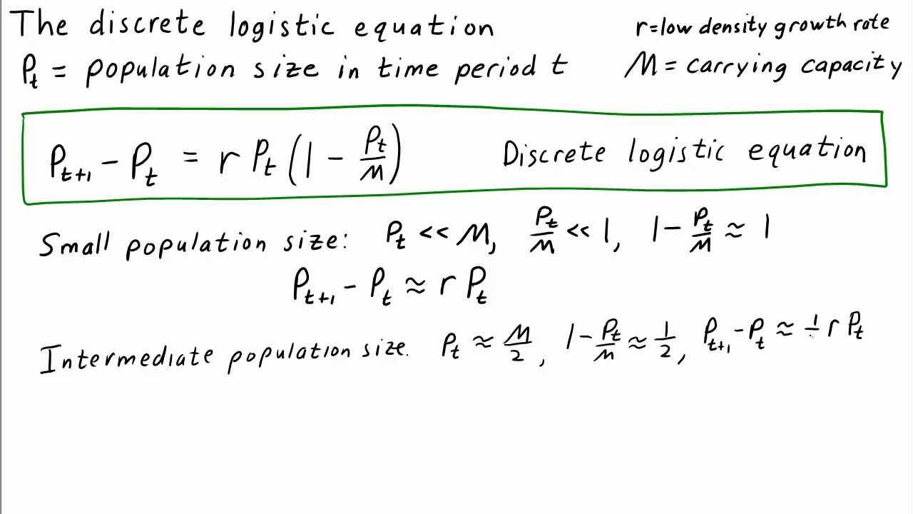 The Discrete Logistic Equation Youtube