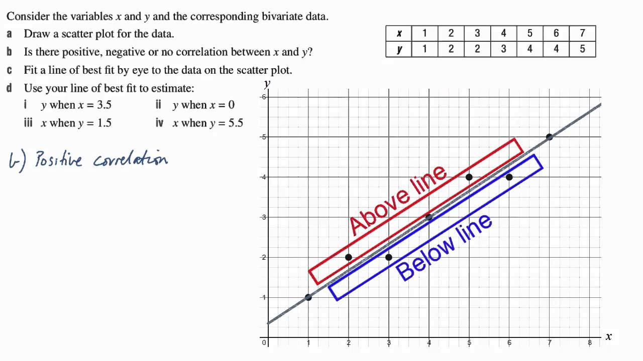 Drawing Lines Of Best Fit : Essential maths nd year line of best fit by eye h