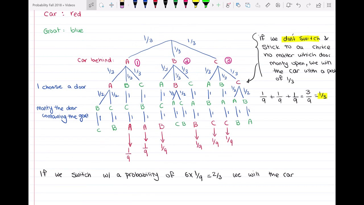 tree diagram for monty hall problem