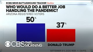 CBS poll gives Biden slight edge in Arizona, a traditionally red state that Trump carried in 2016