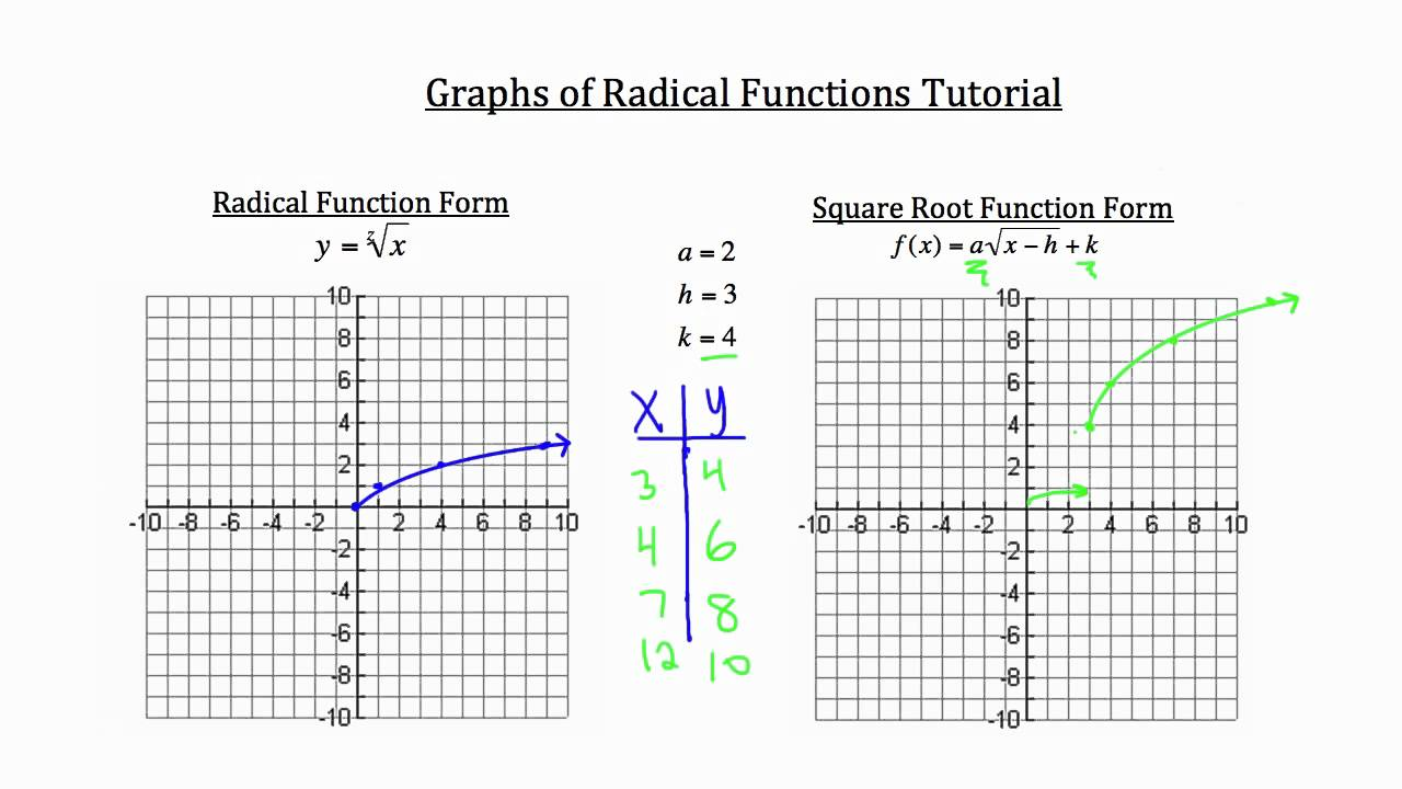 worksheet Radical Functions Worksheet graphs of radical functions youtube