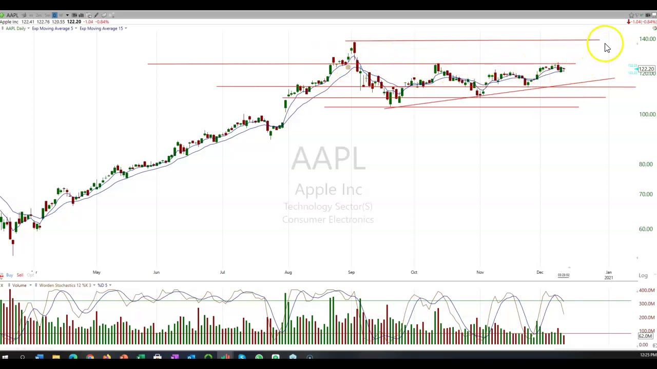 Apple $AAPL and the Fanning Top Line