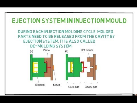Importance of Ejection system in injection mould & its types in hindi