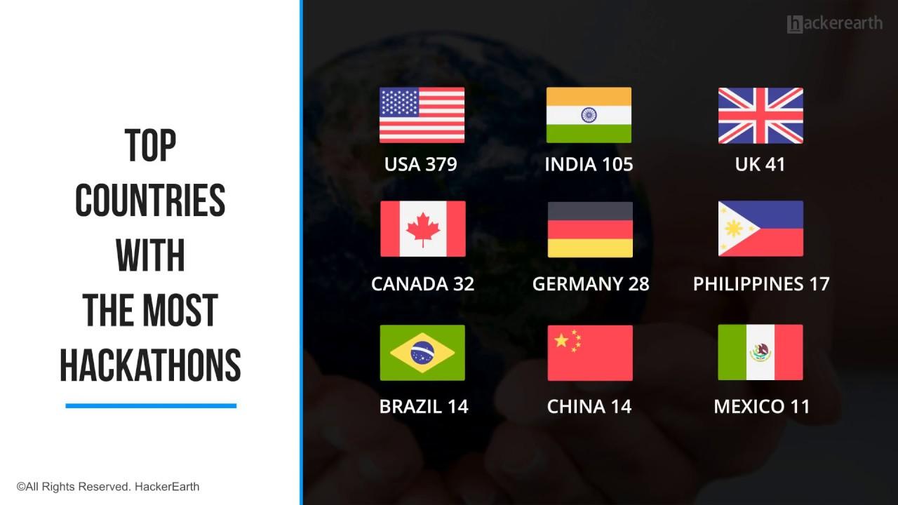 Global Hackathon Report - HackerEarth