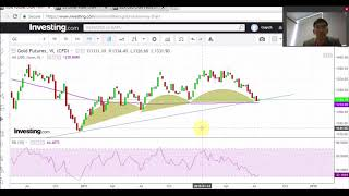 Gold: due for a move to up, 17 July 2018