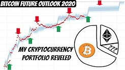 Bitcoin to $100K Outlook Within 5 Years