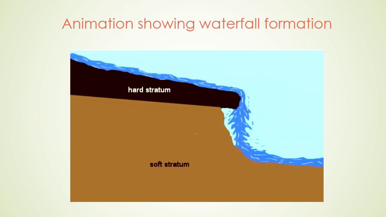 Waterfall Formation With Animation Youtube