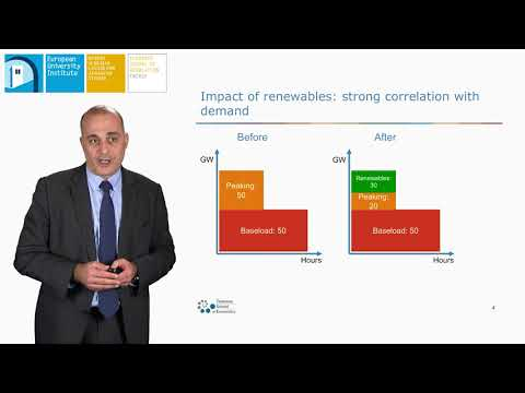 Dynamics of renewable entry into electricity markets | Thomas - Olivier Leautier