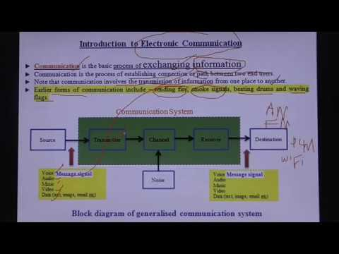 Introduction To Communication System