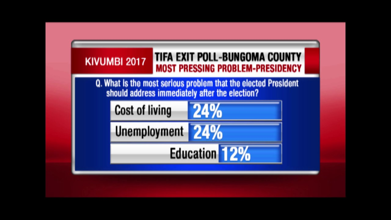 EXIT POLL: What Bungoma voters think the elected Governor should address immediately