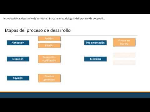 Etapas y metodologias del proceso de desarrollo de software
