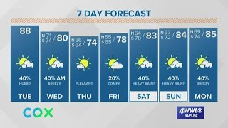 Weather Expert Forecast Tuesday Morning Update