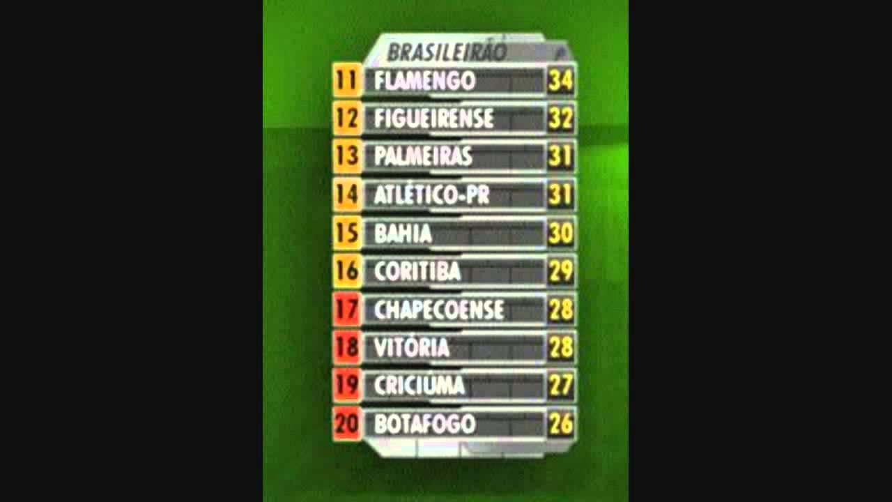 Brasileirao Serie A 2014 Tabela 27 Rodada 1 2 Youtube