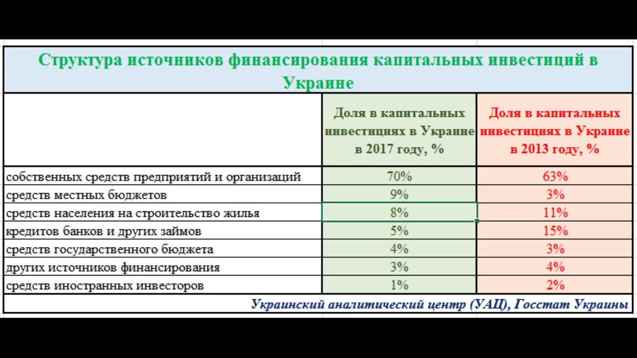 Украина инвестируем в строительство сколько стоит заказать банковскую карту сбербанк