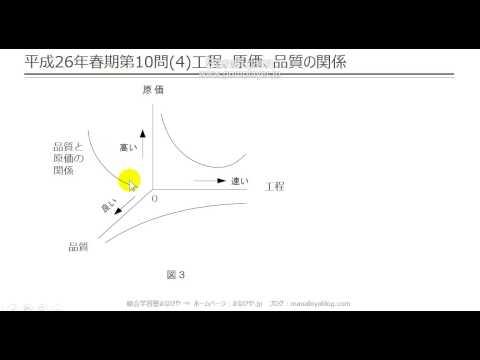【工担・総合種】平成26年春_技術_10-4(工程、原価、品質の関係)
