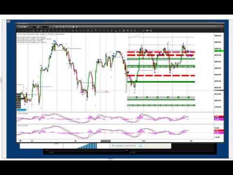 Day Trading Zones Special Webinar